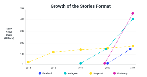 Growth-of-Stories-Format-Social-Media-Trends-2019